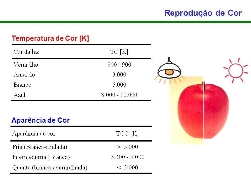 Reprodução de Cor Temperatura de Cor [K] Aparência de Cor